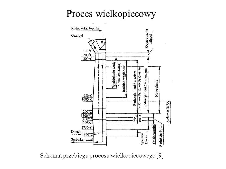 Schemat przebiegu procesu wielkopiecowego [9]